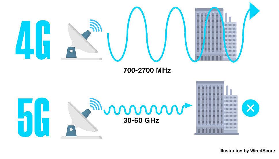5G сети