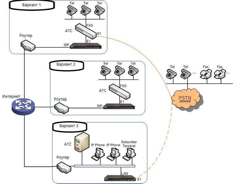 Варианты подключения VoIP-шлюза CarpeStar