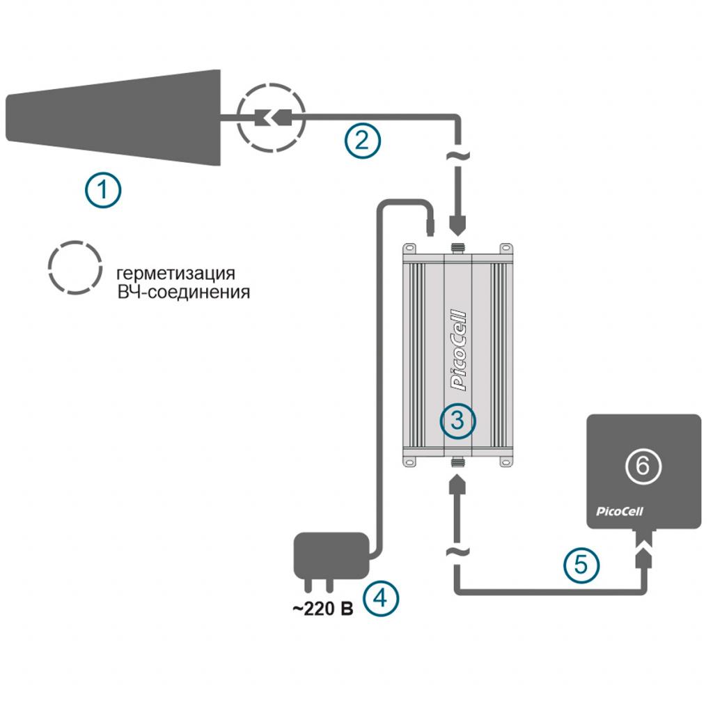 Подключение GSM/4G усилителя сотовой связи PicoCell 1800 sxb+:
