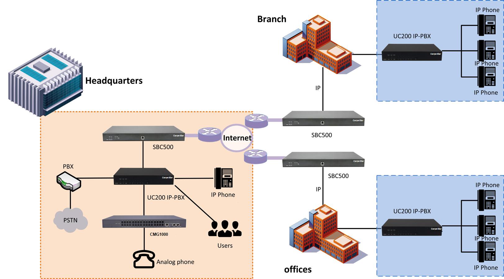 Подключение IP АТС CarpeStar к IP-сети